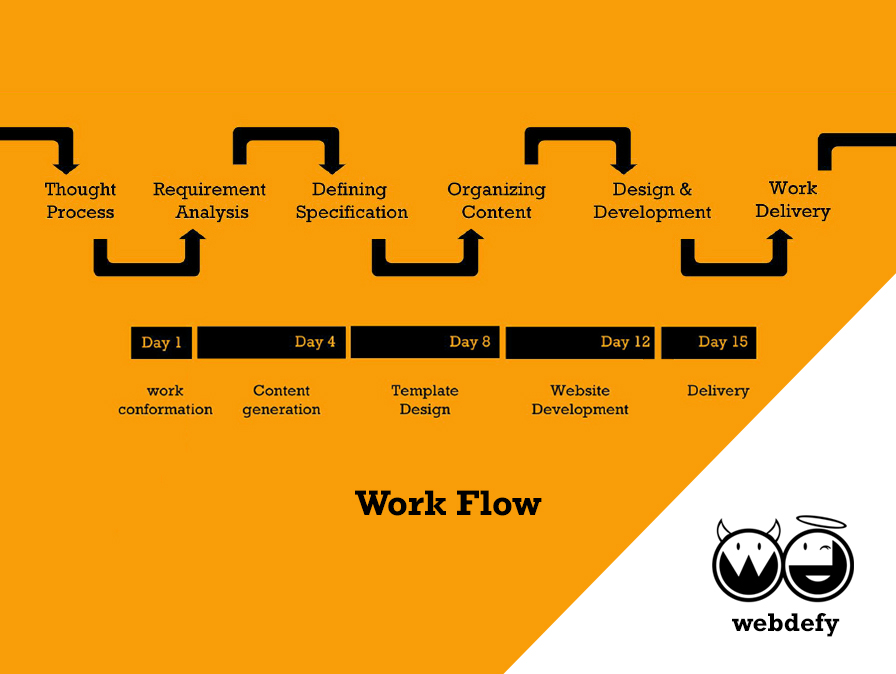Webdefy's Project Work Flow