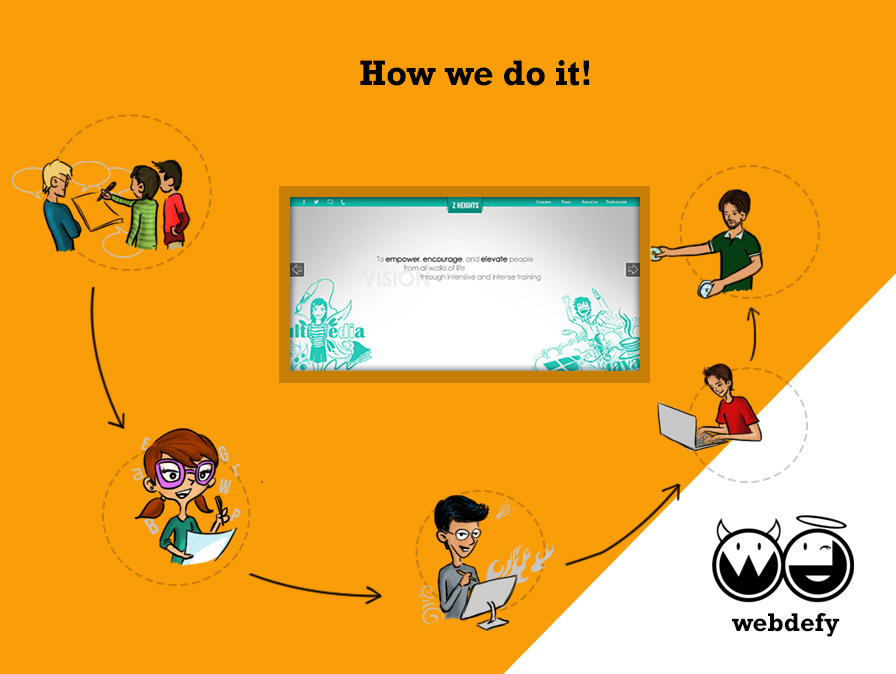 Work Process at Webdefy